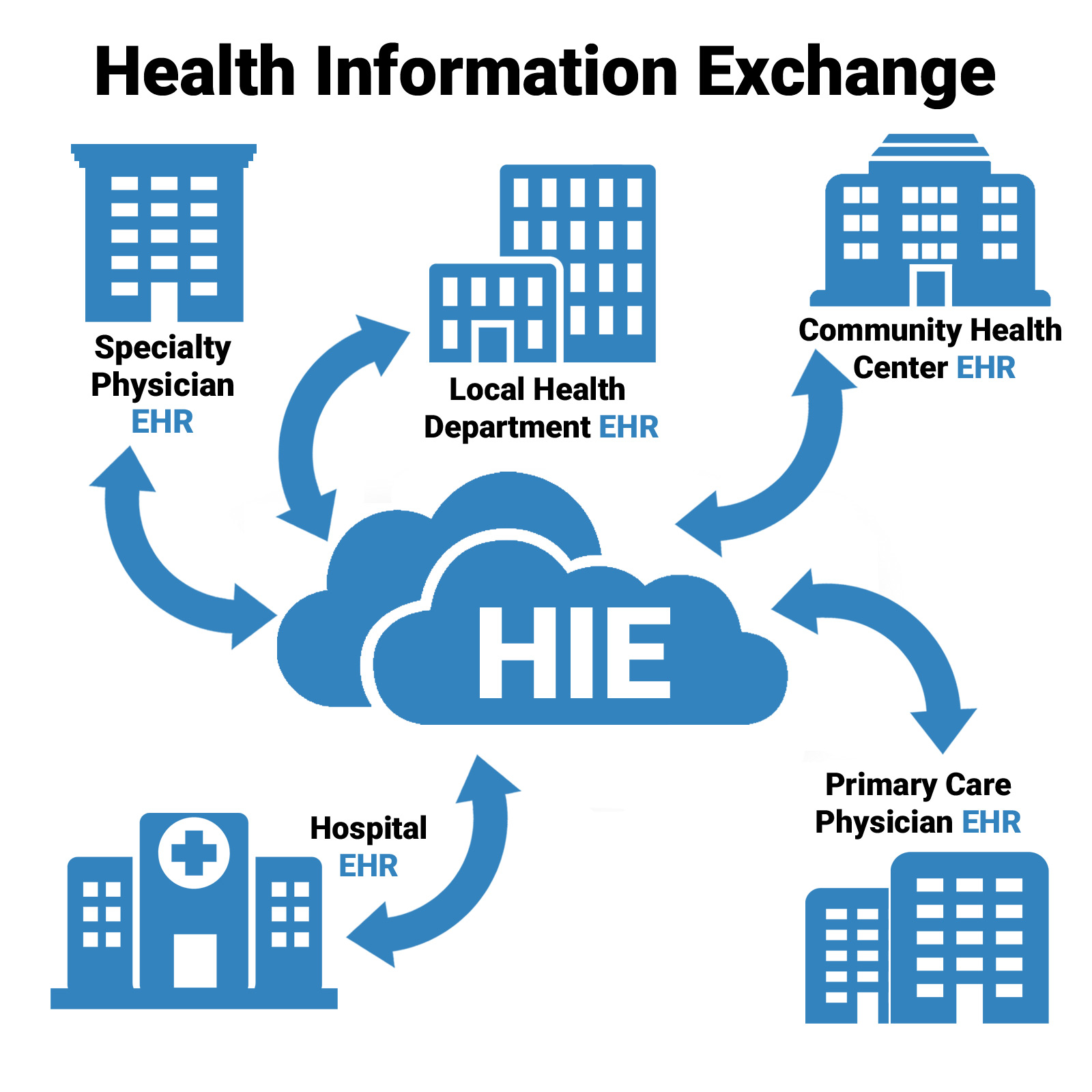 Health Information Exchanges –...
